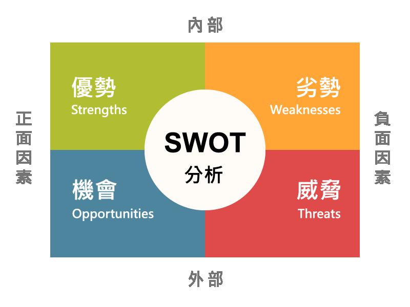 SWOT組成要素
