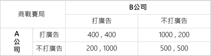 AB公司廣告戰之賽局矩陣